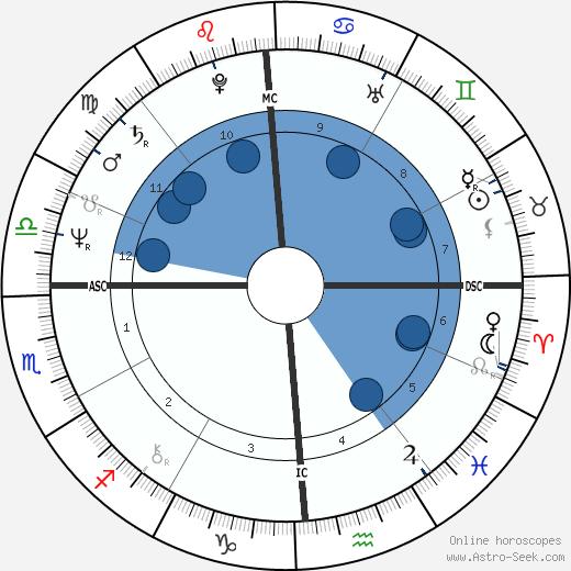 Steve Baskerville wikipedia, horoscope, astrology, instagram