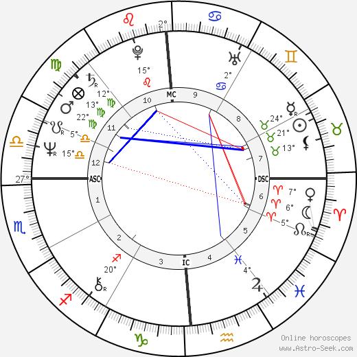 Steve Baskerville birth chart, biography, wikipedia 2020, 2021