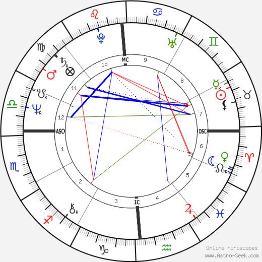 Steve Baskerville birth chart, Steve Baskerville astro natal horoscope, astrology
