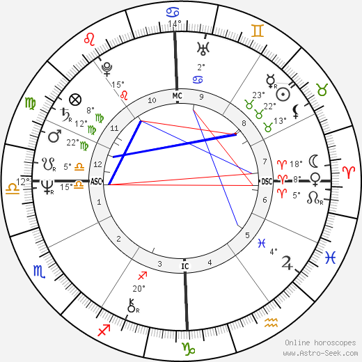 Stevie Wonder birth chart, biography, wikipedia 2019, 2020