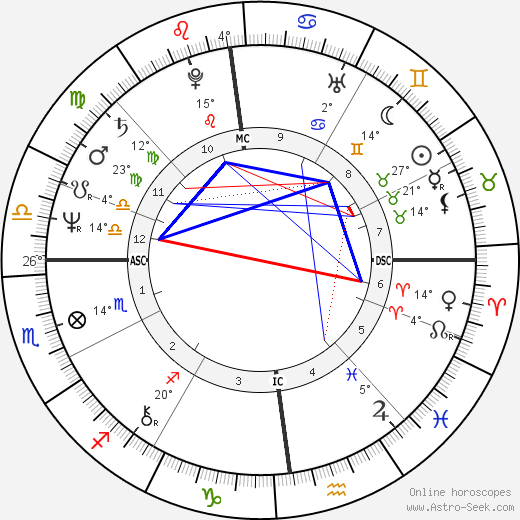 Thomas Gottschalk birth chart, biography, wikipedia 2017, 2018