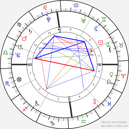 Thomas Gottschalk astro natal birth chart, Thomas Gottschalk horoscope, astrology