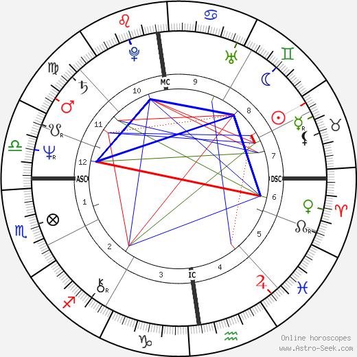 Thomas Gottschalk tema natale, oroscopo, Thomas Gottschalk oroscopi gratuiti, astrologia