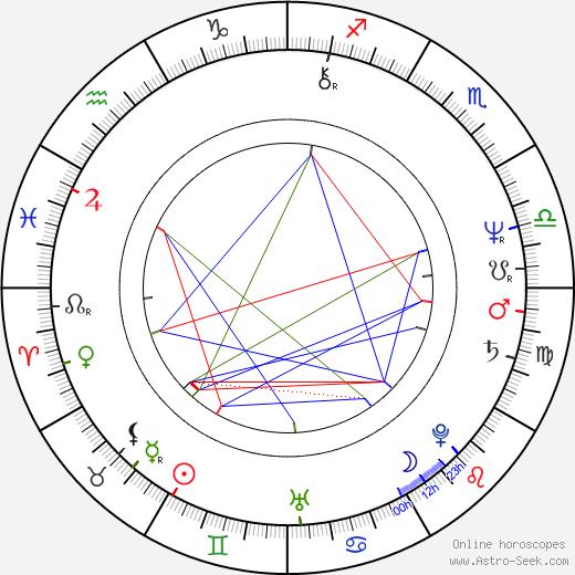 Thomas Schlamme astro natal birth chart, Thomas Schlamme horoscope, astrology