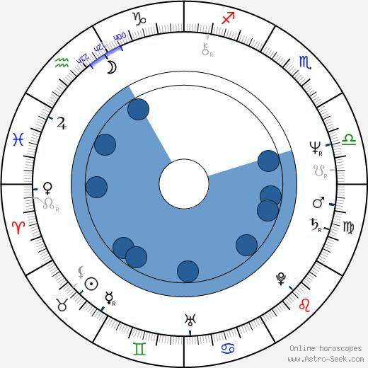 Tim Russert wikipedia, horoscope, astrology, instagram