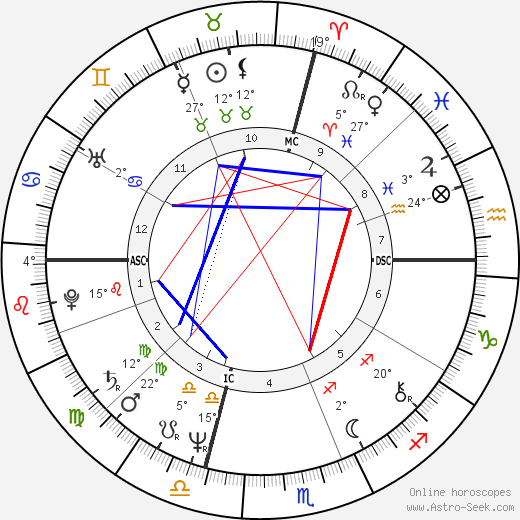William Martin birth chart, biography, wikipedia 2019, 2020
