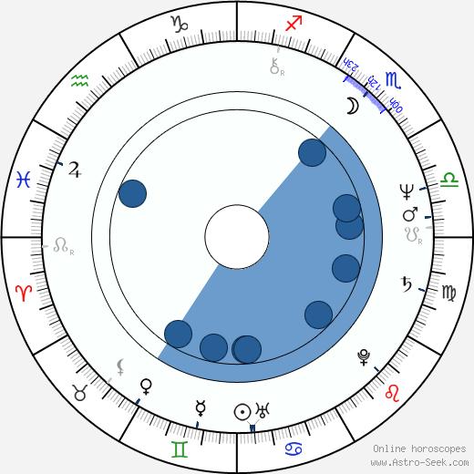 Aleksandr Ivanov-Sukharevsky wikipedia, horoscope, astrology, instagram