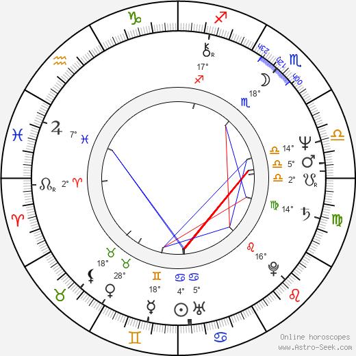Aleksandr Ivanov-Sukharevsky birth chart, biography, wikipedia 2019, 2020