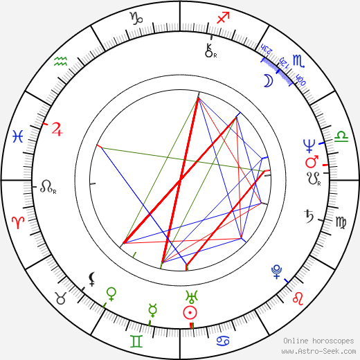 Aleksandr Ivanov-Sukharevsky astro natal birth chart, Aleksandr Ivanov-Sukharevsky horoscope, astrology