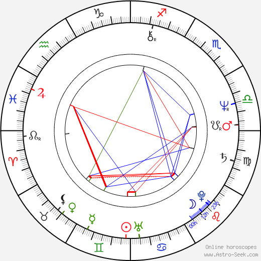Alexander Gruszynski tema natale, oroscopo, Alexander Gruszynski oroscopi gratuiti, astrologia