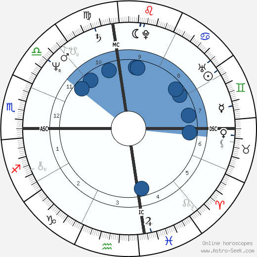 Ann Wilson wikipedia, horoscope, astrology, instagram