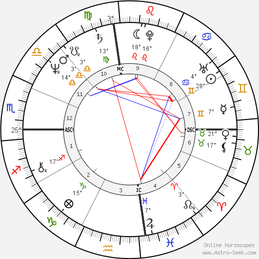 Ann Wilson birth chart, biography, wikipedia 2019, 2020
