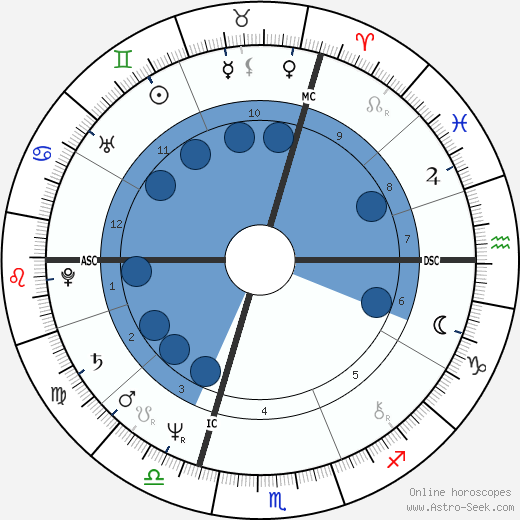 Annette 'Anouchka' Gayou wikipedia, horoscope, astrology, instagram