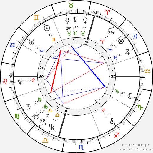 Annette 'Anouchka' Gayou birth chart, biography, wikipedia 2019, 2020