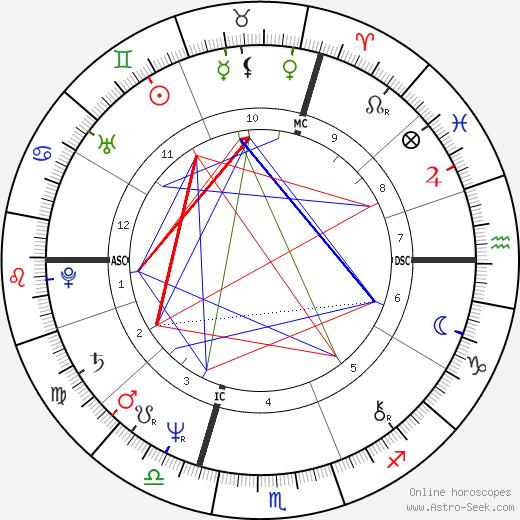 Annette 'Anouchka' Gayou birth chart, Annette 'Anouchka' Gayou astro natal horoscope, astrology