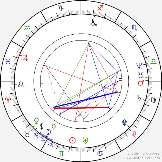 Belinda Bauer astro natal birth chart, Belinda Bauer horoscope, astrology
