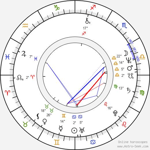 Betsy Randle birth chart, biography, wikipedia 2020, 2021