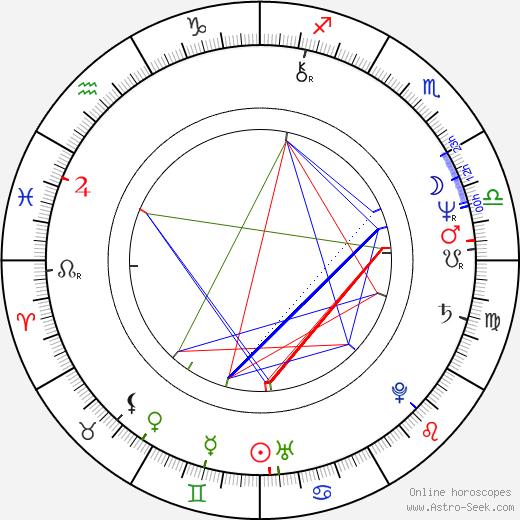 Betsy Randle birth chart, Betsy Randle astro natal horoscope, astrology
