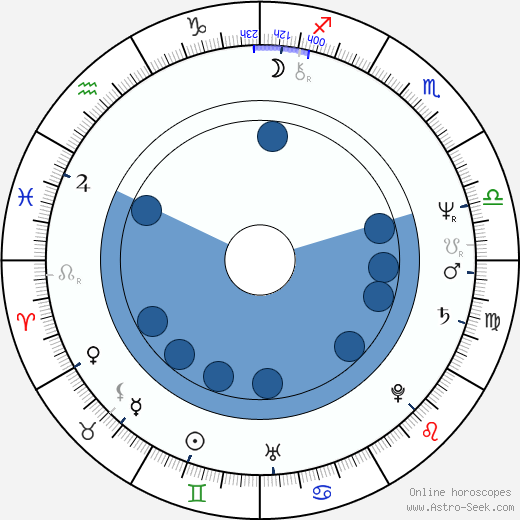 Bill Young wikipedia, horoscope, astrology, instagram