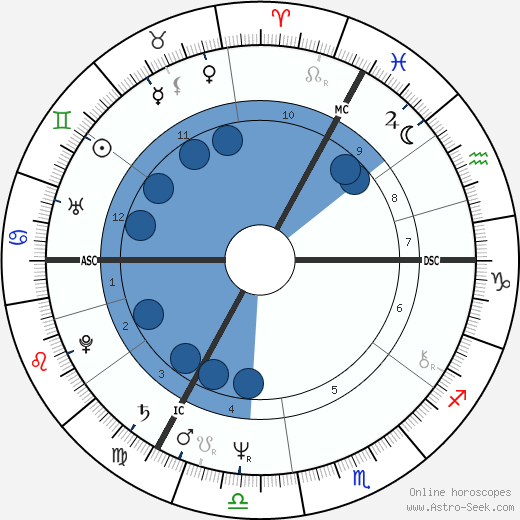Chantal Akerman wikipedia, horoscope, astrology, instagram