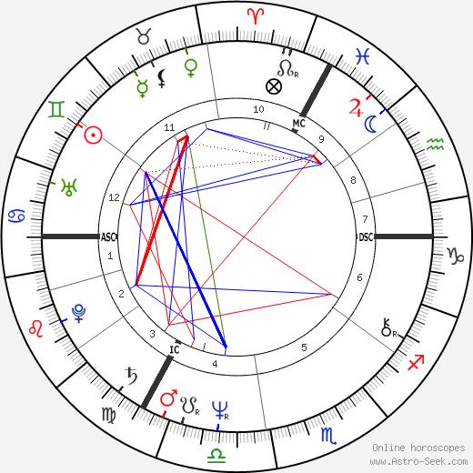Шанталь Акерман Chantal Akerman день рождения гороскоп, Chantal Akerman Натальная карта онлайн