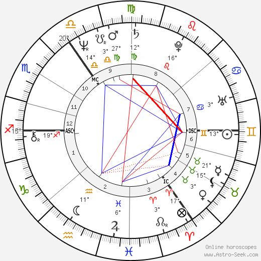 Dagmar Krause birth chart, biography, wikipedia 2020, 2021