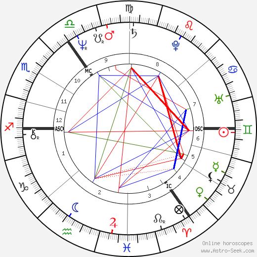 Dagmar Krause birth chart, Dagmar Krause astro natal horoscope, astrology