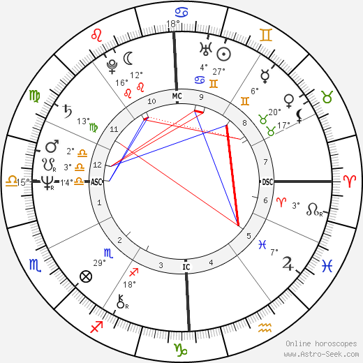 Daria Nicolodi birth chart, biography, wikipedia 2018, 2019