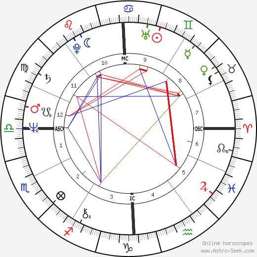 Daria Nicolodi astro natal birth chart, Daria Nicolodi horoscope, astrology