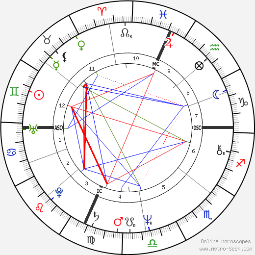 Deniece Williams astro natal birth chart, Deniece Williams horoscope, astrology