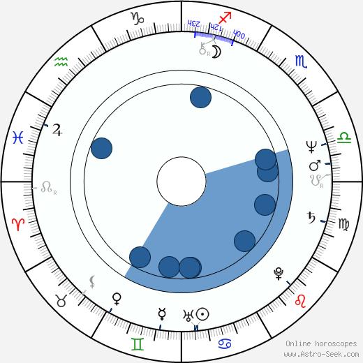 Francisca Pleguezuelos Aguilar wikipedia, horoscope, astrology, instagram