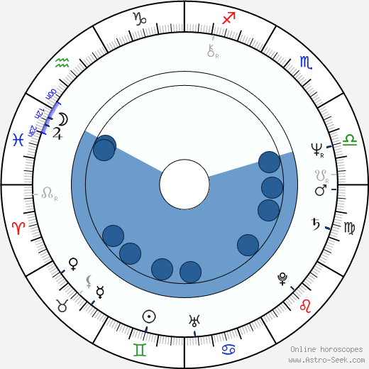 Frank Thring wikipedia, horoscope, astrology, instagram