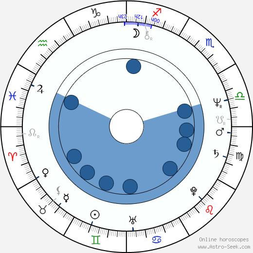 Gemma Craven wikipedia, horoscope, astrology, instagram