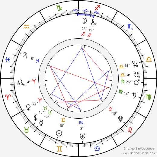 Gemma Craven birth chart, biography, wikipedia 2020, 2021