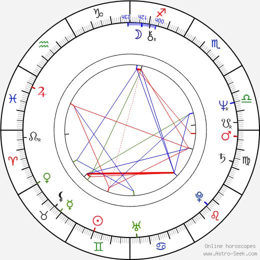 Gemma Craven birth chart, Gemma Craven astro natal horoscope, astrology