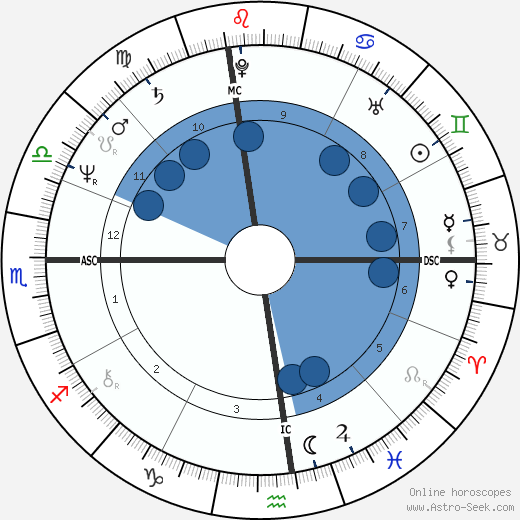 George J. III Terwilliger wikipedia, horoscope, astrology, instagram