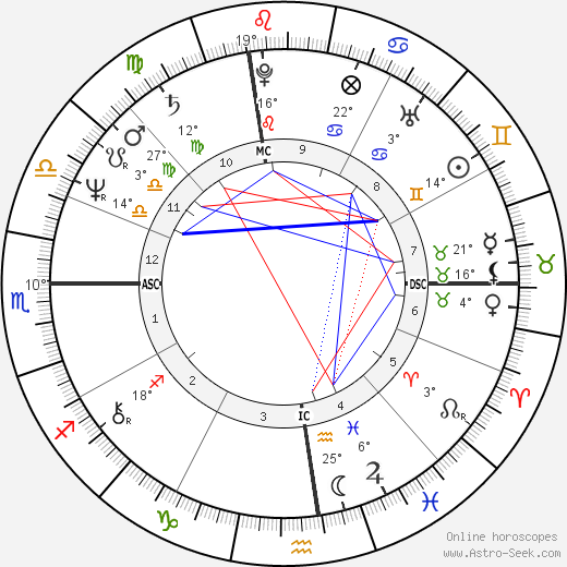 George J. III Terwilliger birth chart, biography, wikipedia 2018, 2019