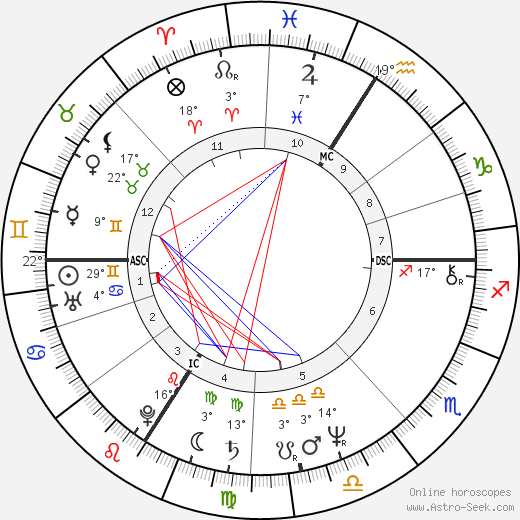 Gérard Lanvin birth chart, biography, wikipedia 2019, 2020