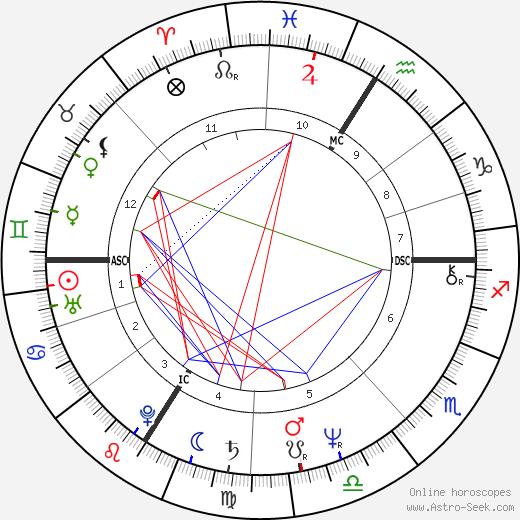 Жерар Ланвен Gérard Lanvin день рождения гороскоп, Gérard Lanvin Натальная карта онлайн