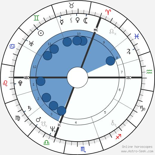 Graham Russell wikipedia, horoscope, astrology, instagram