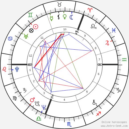 Graham Russell день рождения гороскоп, Graham Russell Натальная карта онлайн