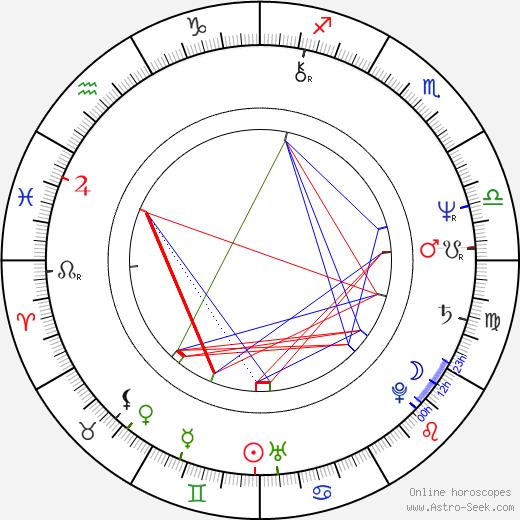 Gudrun Landgrebe день рождения гороскоп, Gudrun Landgrebe Натальная карта онлайн
