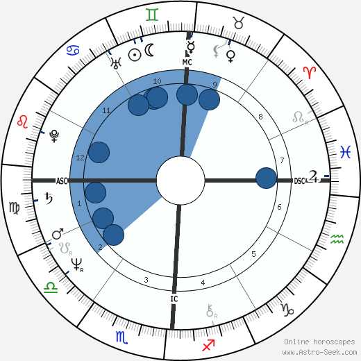 Guy Scotto wikipedia, horoscope, astrology, instagram