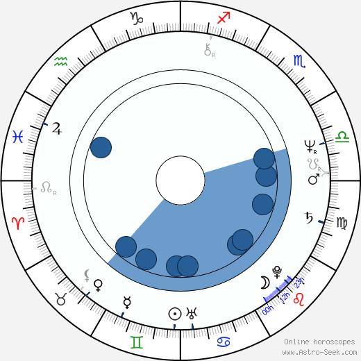 Ivan Hoppe wikipedia, horoscope, astrology, instagram