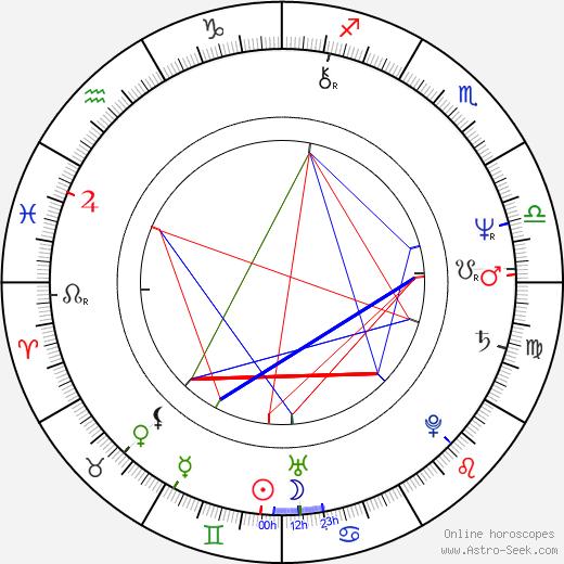 Ivana Levá birth chart, Ivana Levá astro natal horoscope, astrology