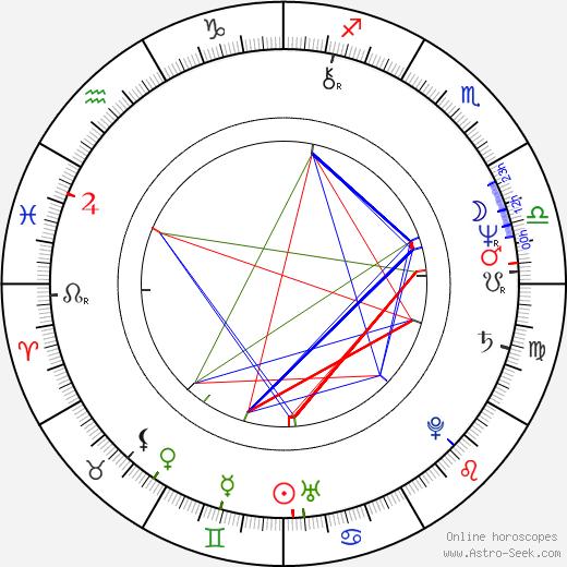 Jan Kulczyk astro natal birth chart, Jan Kulczyk horoscope, astrology