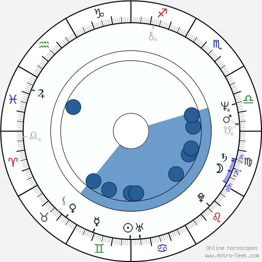 Jeanne Labrune wikipedia, horoscope, astrology, instagram