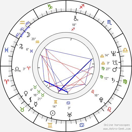 Jitka Zelenková birth chart, biography, wikipedia 2019, 2020