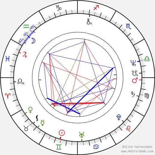 Jitka Zelenková день рождения гороскоп, Jitka Zelenková Натальная карта онлайн