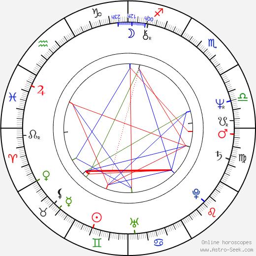 John M. Jackson birth chart, John M. Jackson astro natal horoscope, astrology